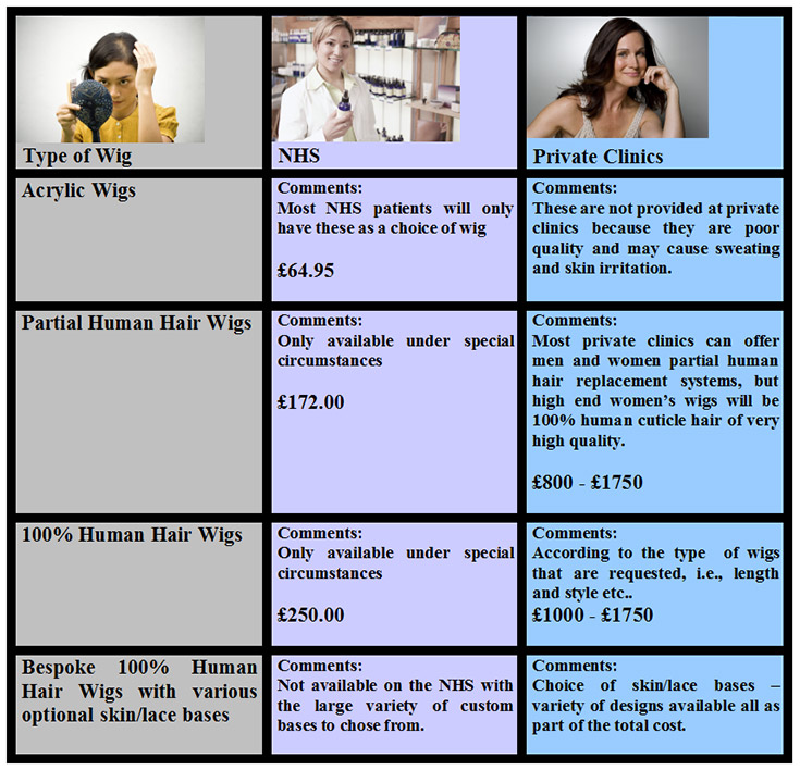 analysing the cost of wigs in the uk
