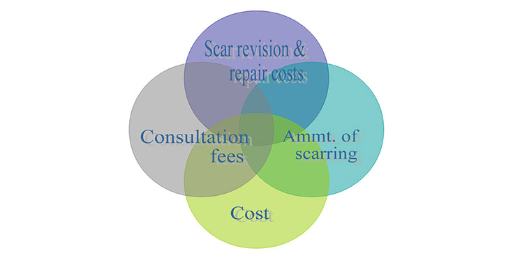 The main differences between fue transplant surgery and costs